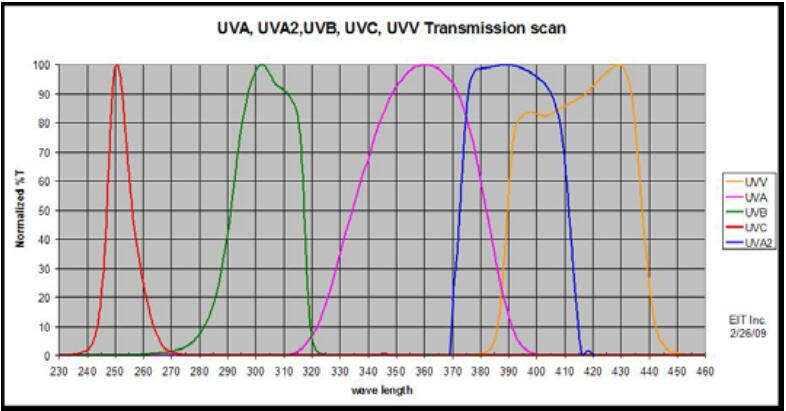 Two-in-One Ultraviolet Irradiation Meter